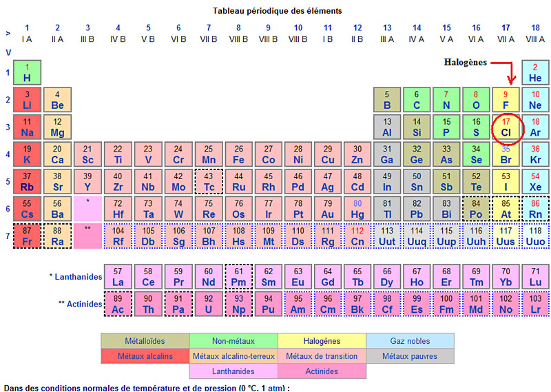 New dynamic periodic table wikipedia periodic for Tableau periodique
